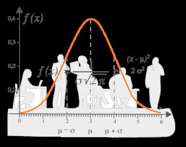 Philosophie im Bild der Gauss'schen Kurve